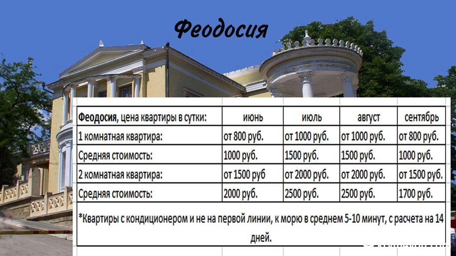 Цены в Крыму на жилье в Феодосии