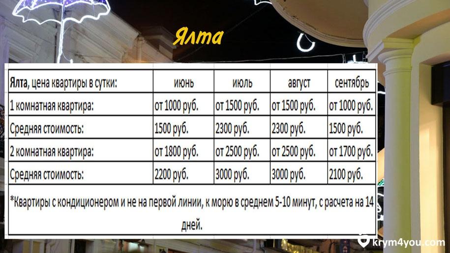 Цены в Крыму на жилье в Ялте